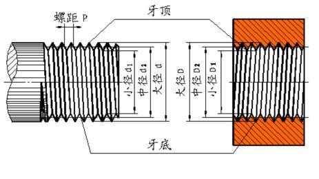 画法   机械制图 第八章 零件图 螺纹的规定画法   内螺纹孔