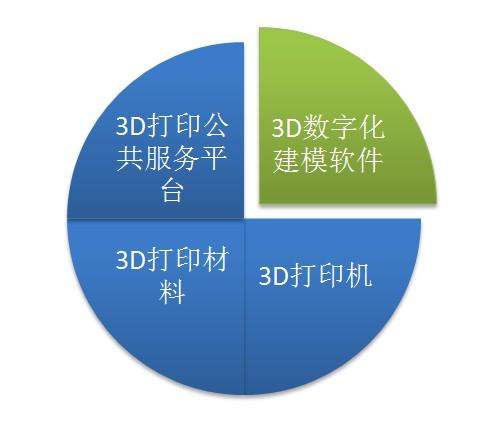 3d打印产业结构